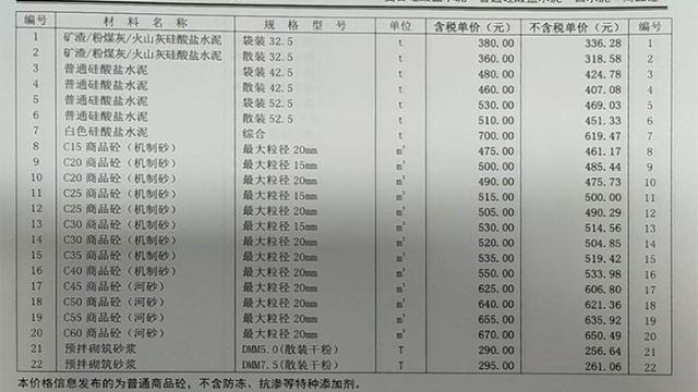 2020年05月份郑州市混凝土信息价