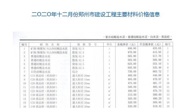 2020年12月份郑州市商品混凝土信息价