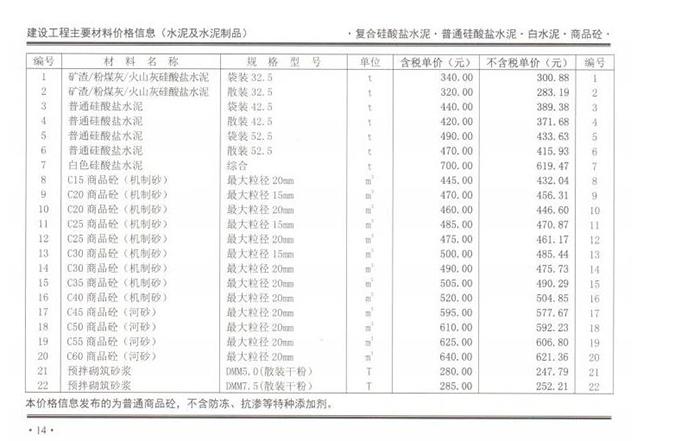 2020年7月份郑州混凝土信息价